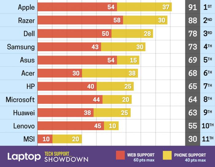 Windows Laptop Teknik Desteği Konusunda En Başarılı Firma Razer